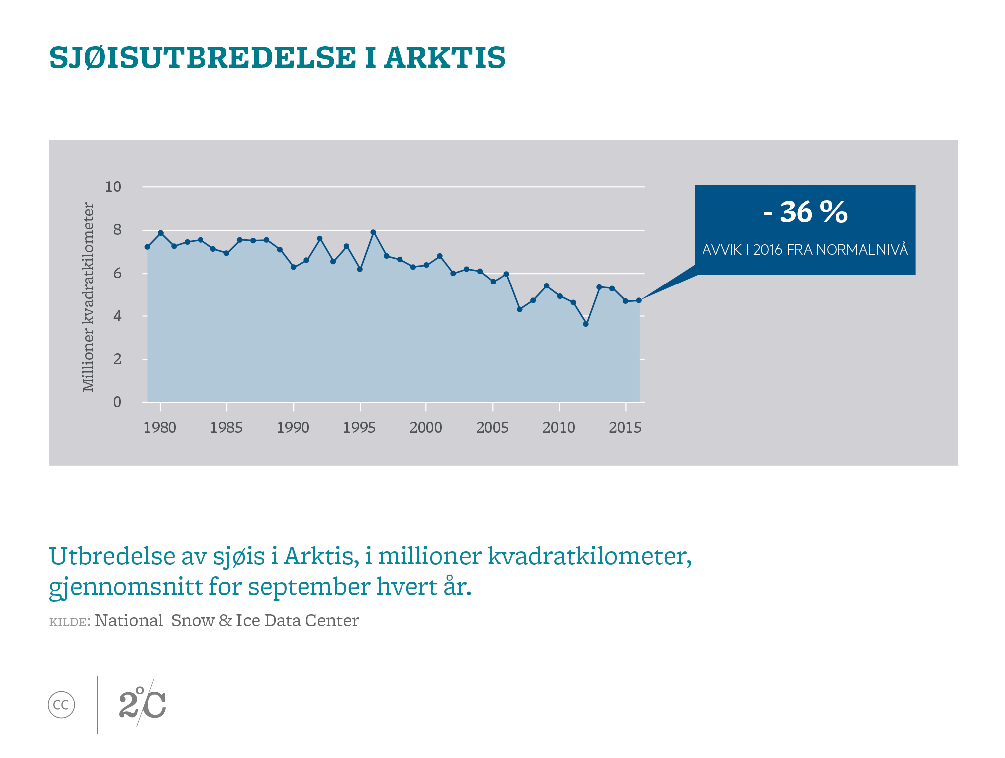 Sjøisutbredelse i Arktis. Illustrasjon: Norsk KlimastiftelseClick and drag to move