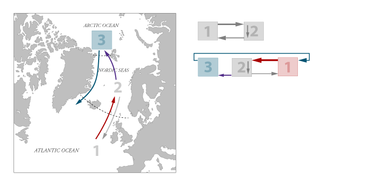 Stommel's model extended with the Arctic Ocean