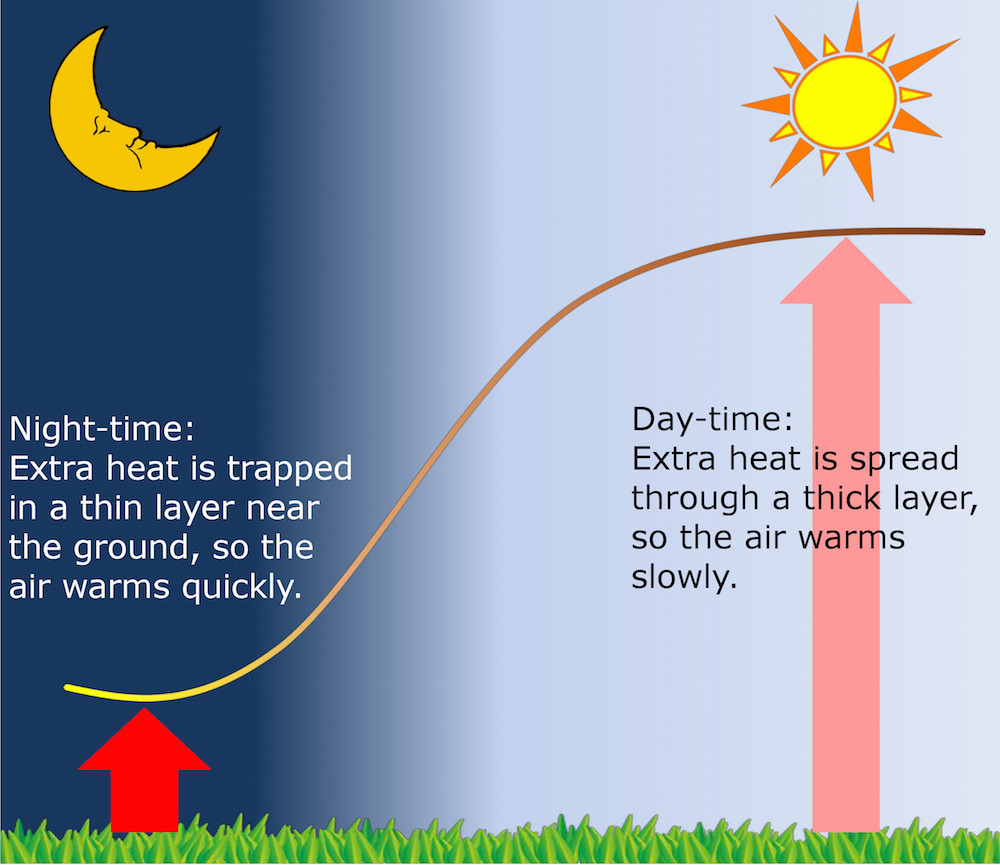 Cartoon on the boundary-layer day and night by Richard Davy.