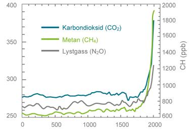 Utvikling i atmosfærens innhold av drivhusgasser