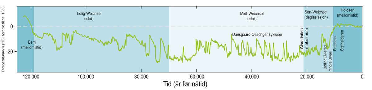 Tidsutvikling i temperatur