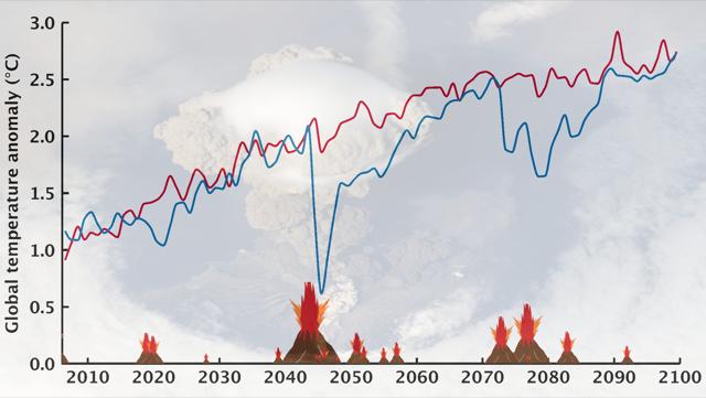 Vulkanutbrudd påvirker klimaet