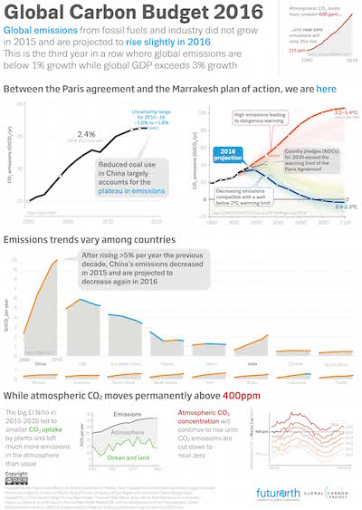 Infographics Global Carbon Budget 2016