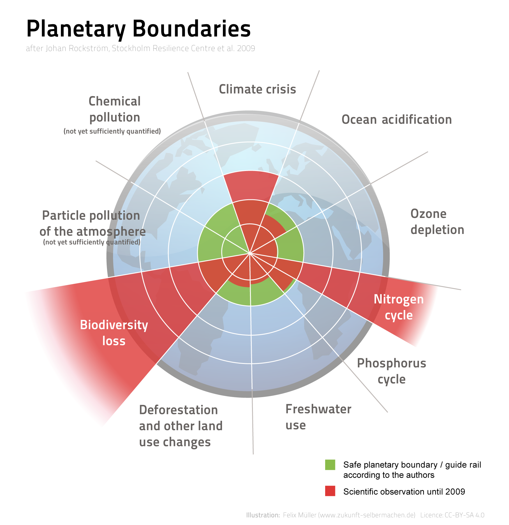 Scheme for planetary boundaries
