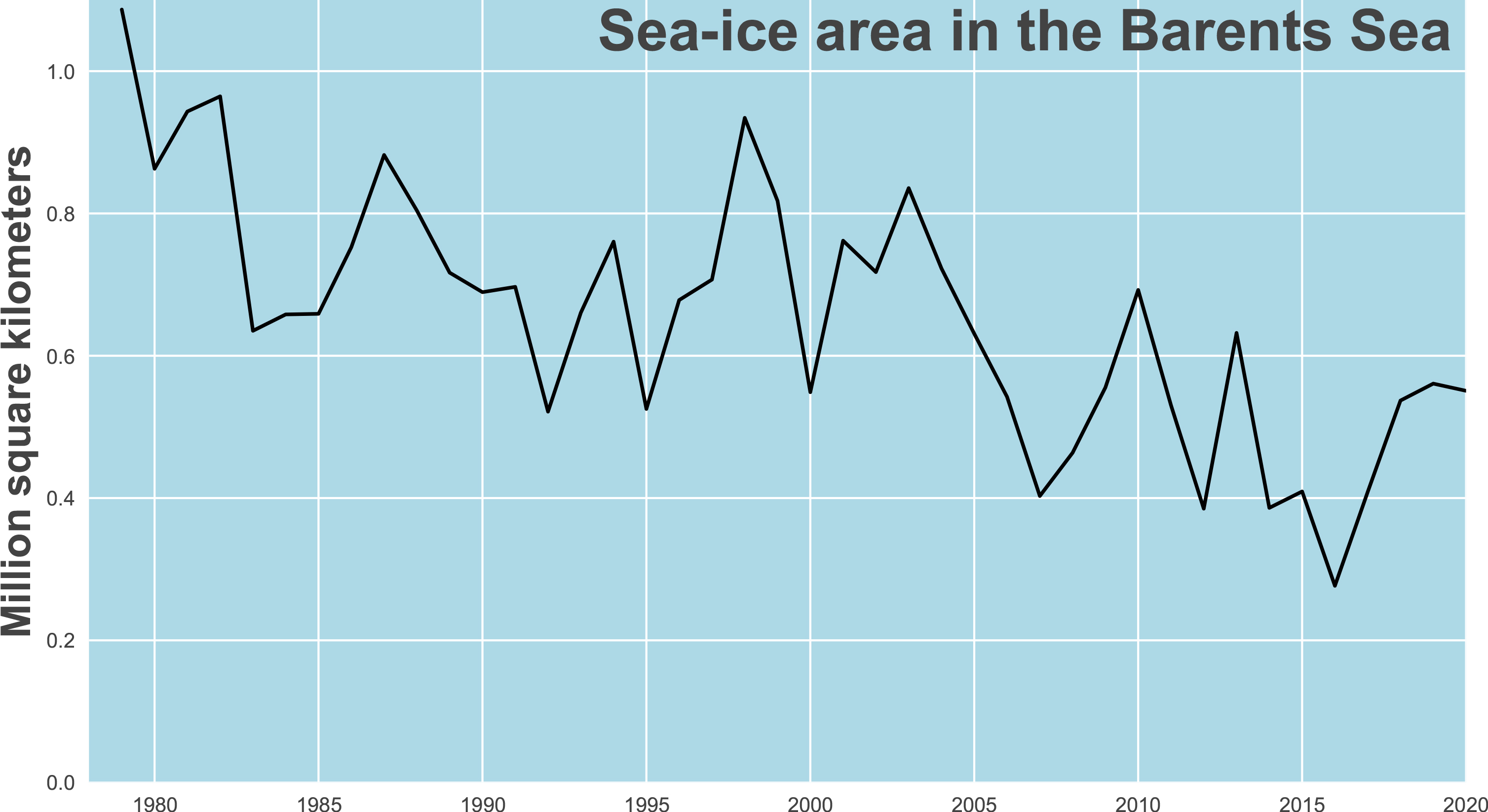 Sea ice area in the Barents sea. The most recent data point here is March 2020. (Ill. Jakob Dörr)