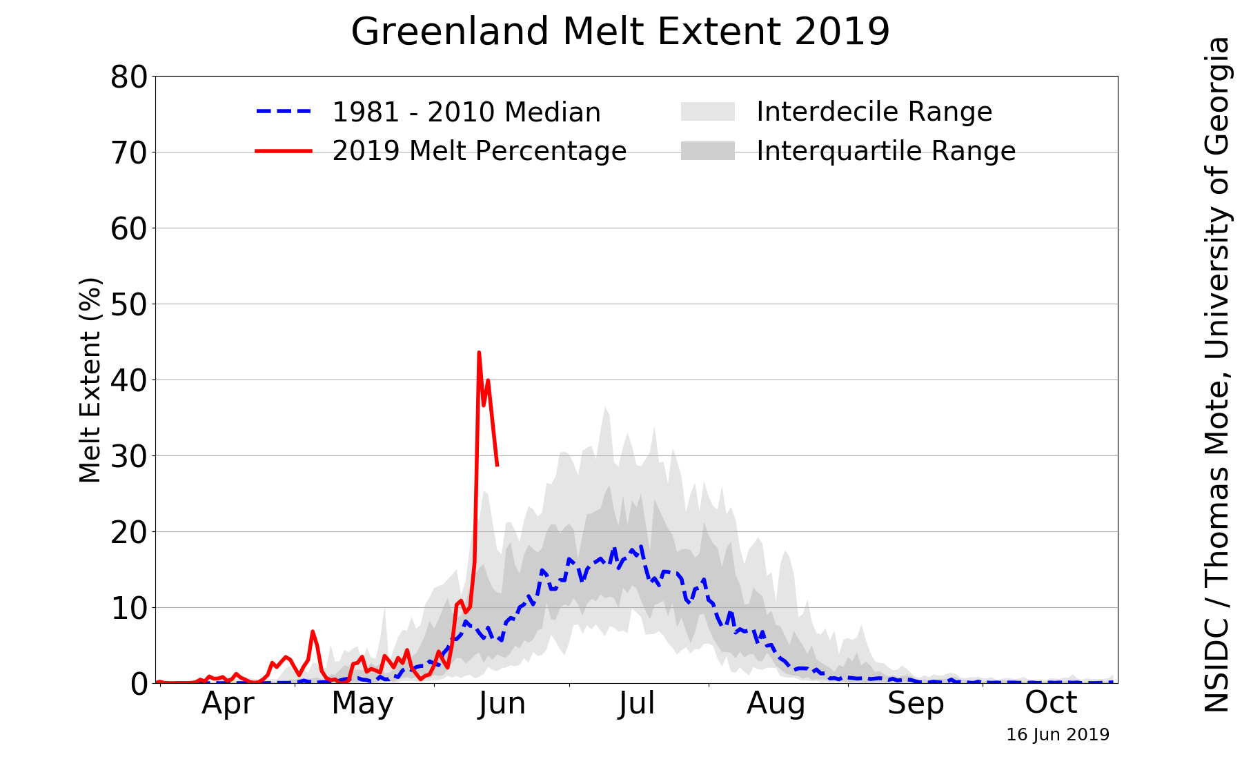 Den raude streken viser prosentandelen smeltande overflateis i år, satt oppimot den blå streken som er medianen for perioden 1981-2010. (Graf: National Snow and Ice Data Center, https://nsidc.org/greenland-today/ )
