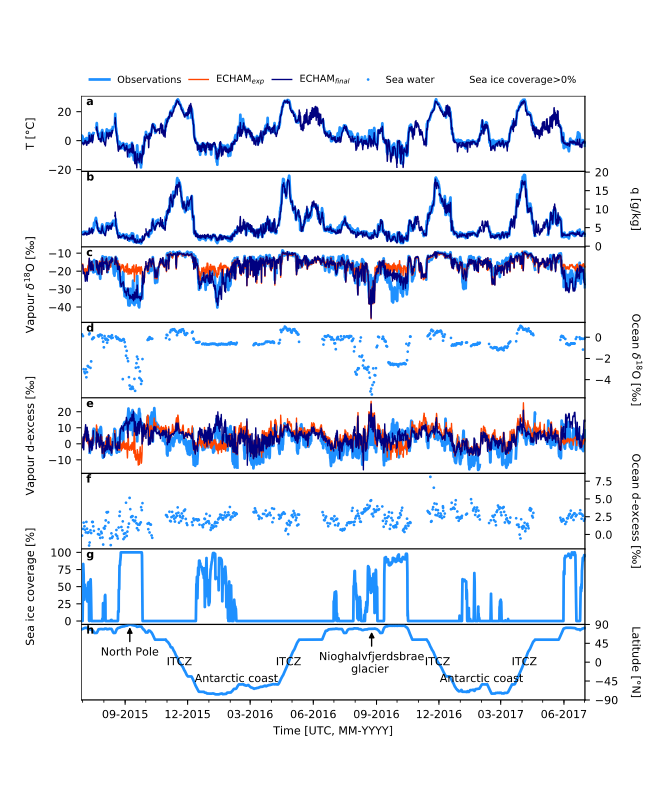 Improvement of the simulated vapour isotopic signal (  and d-excess) by the isotope-enable atmospheric general circulation model ECHAM5-wiso while considering the deposited snow on top of sea ice as a sublimation source and no wind speed effect on the fractionation during oceanic evaporation (ECHAMfinal, dark blue) compared to bare sea ice created from oceanic water only and wind-speed dependent fractionation (ECHAMexp, orange).