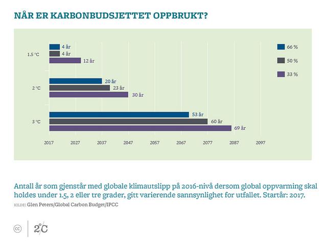 figur over karbonbudsjettet