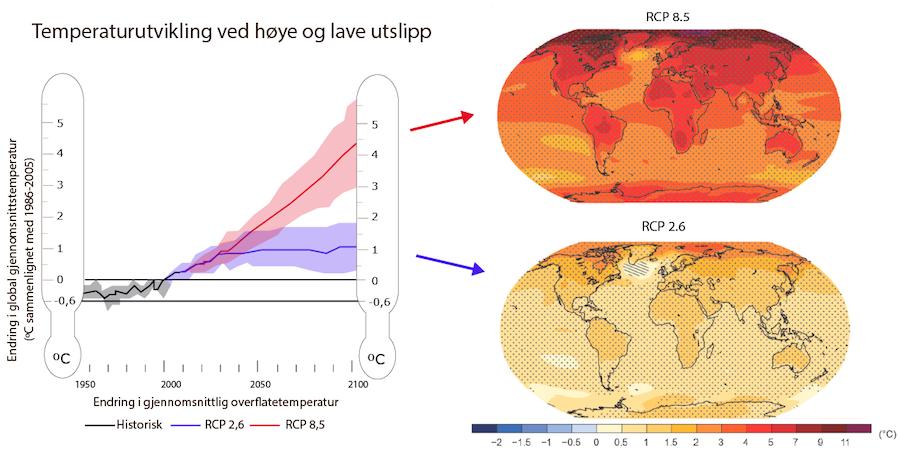 Utslippsbaner IPCC AR5. Illustrasjon: Miljødirektøratet