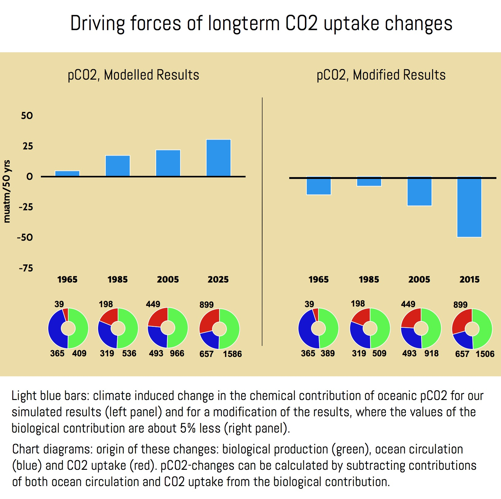 Infographics on driving forces of longterm CO2 uptake, by Nadine Goris