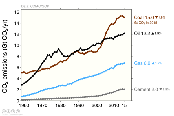 coal, oil gas, cement emissions 2015. Global Carbon Budget 2016