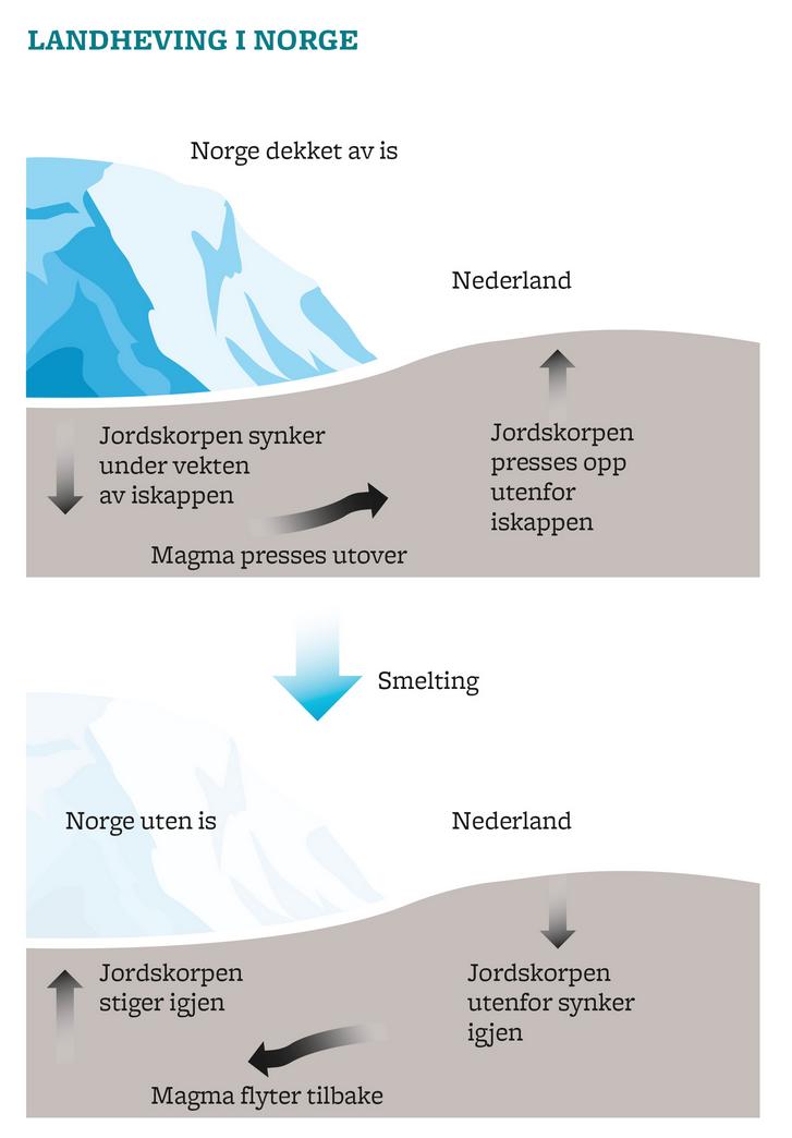 landheving og havnivå