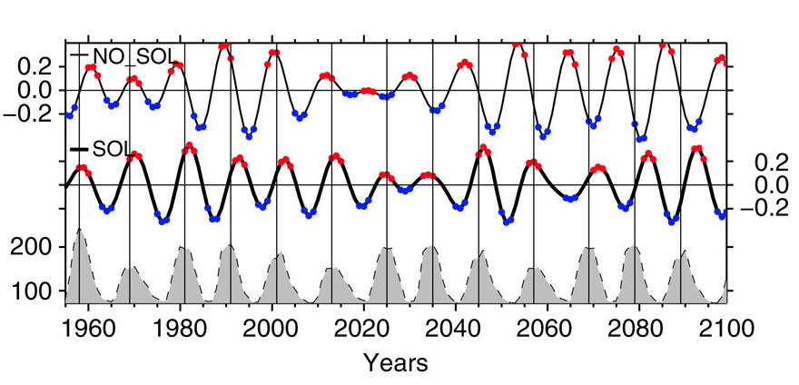 NAO correlates with Solar cycle