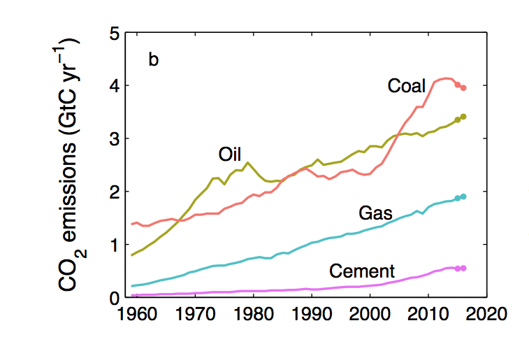 fossil sources 2016 Global Carbon Budget