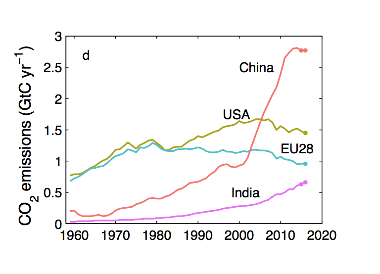 total co2 emissions per country