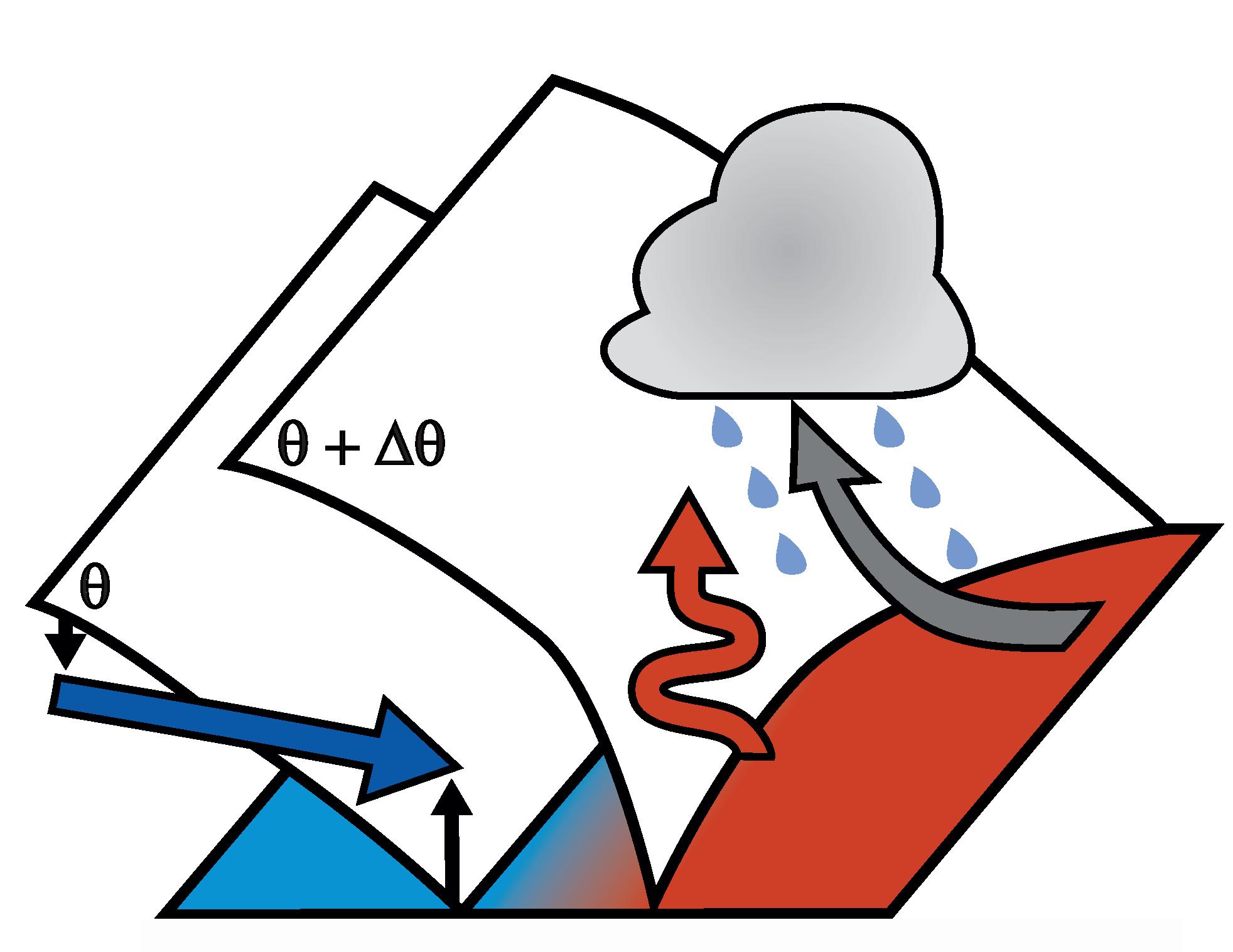 Figur til UNPCC-prosjektet til Thomas Spengler. Skyer og piler