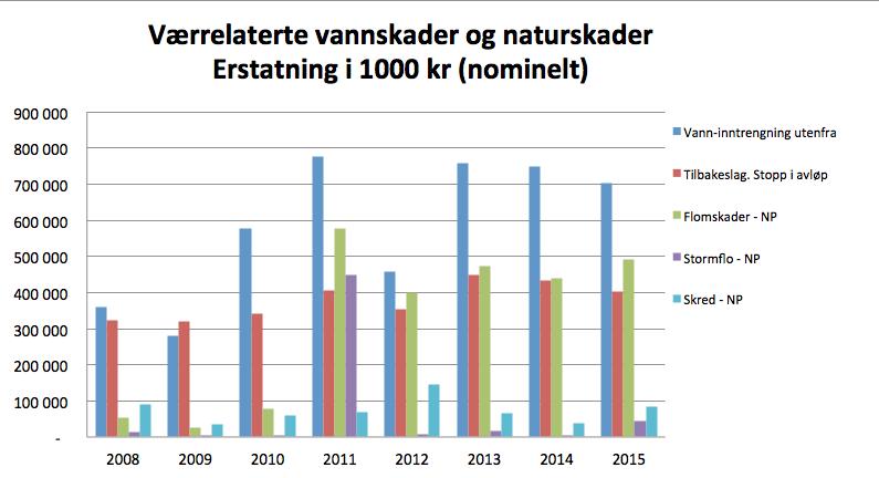 VASK og NASK fra Finans Norge 2016